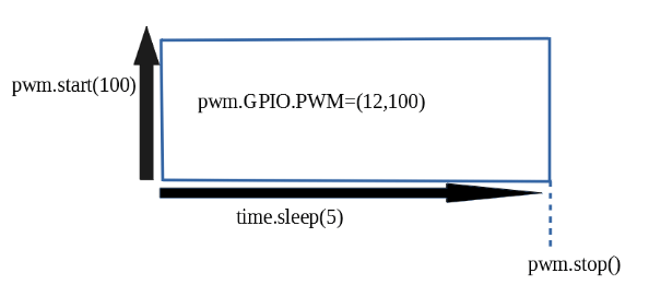 7.圧電ブザーの動作イメージ